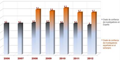 Resultados INNOVACEF 2012