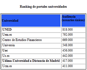 Ranking web universidades