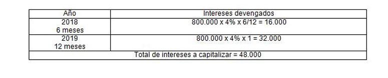 La capitalización de gastos financieros