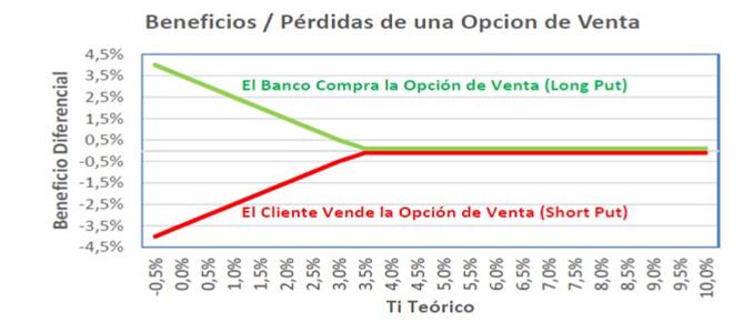El riesgo de las hipotecas con cláusula suelo