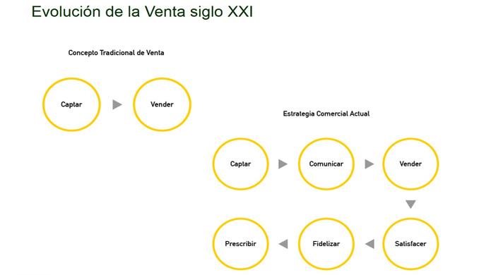 """El """"design thinking"""" en la venta consultiva"""