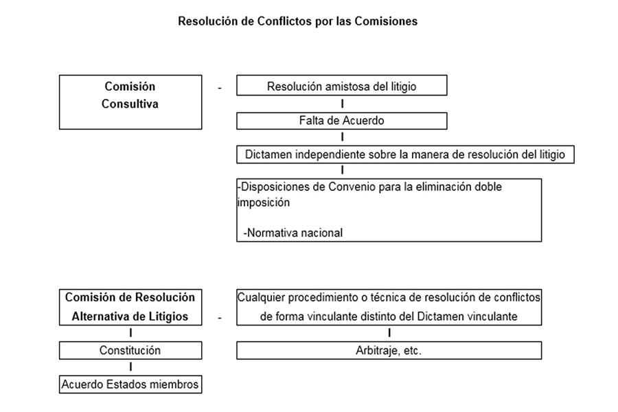 Resolución de litigios fiscales internacionales