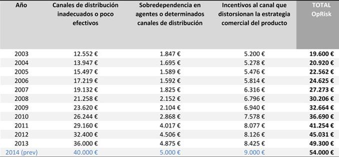 Mejora de los presupuestos financieros a través del riesgo operacional