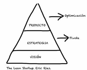 """Cuatro ideas clave de la filosofía """"lean startup"""""""